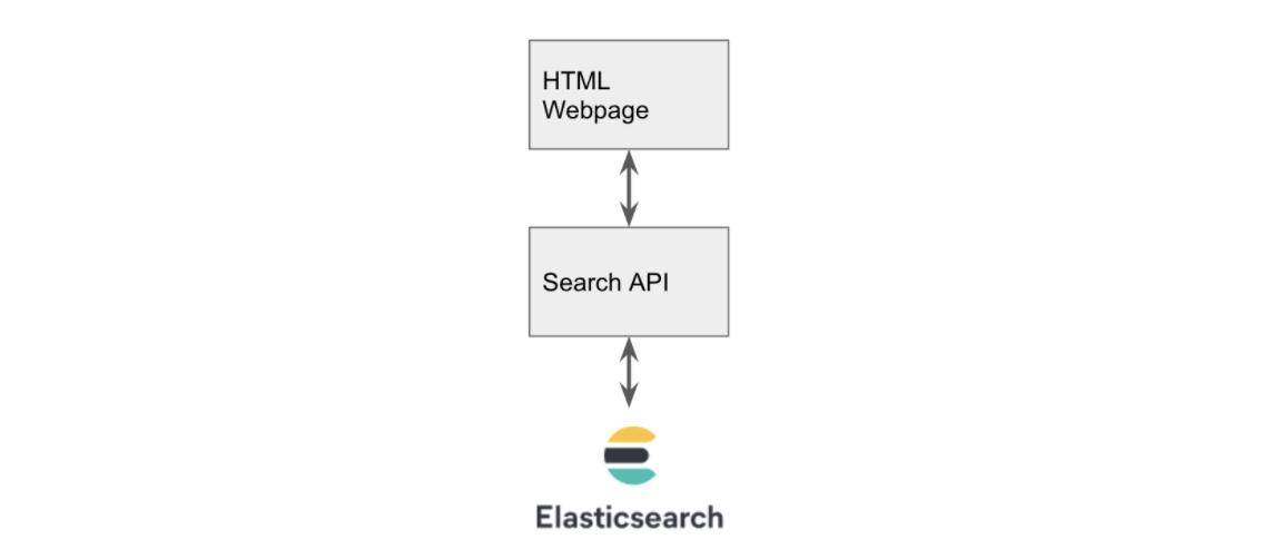 elasticsearch-application-architecture