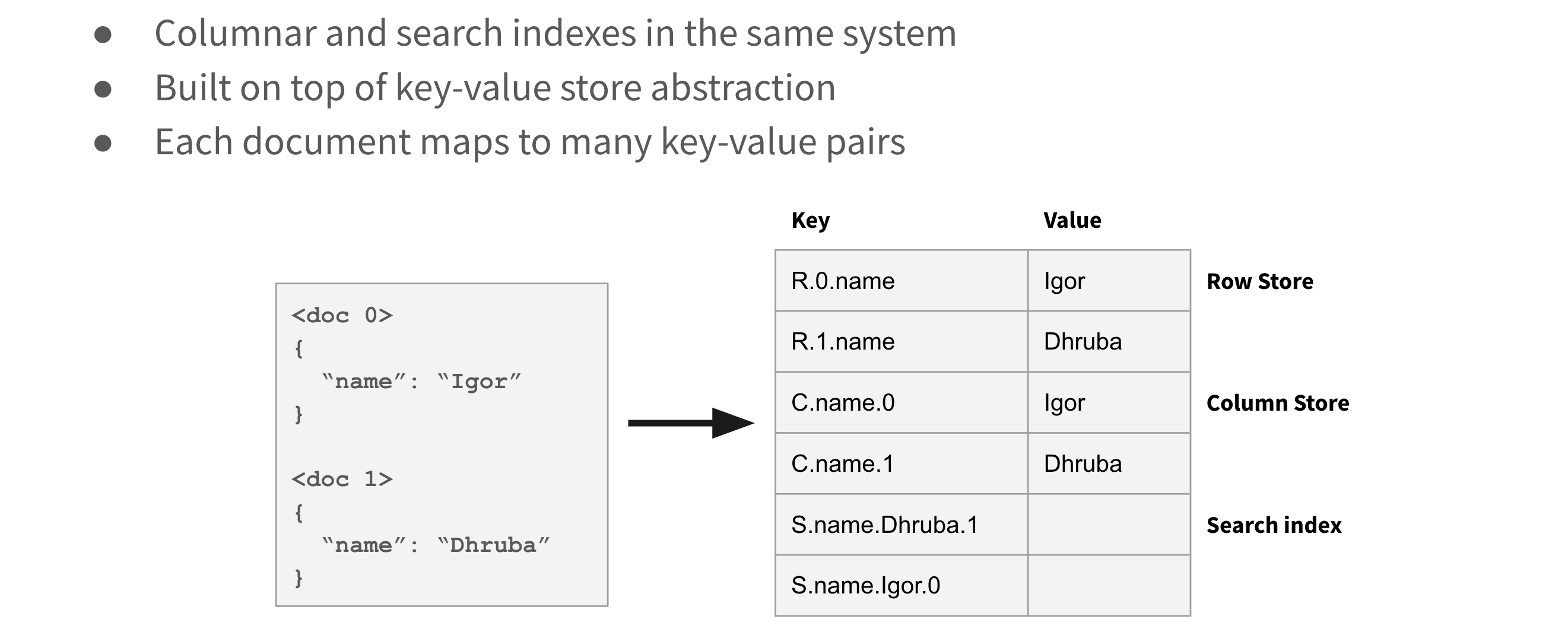 converged-indexing