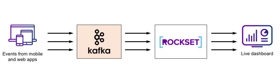 fynd-kafka-rockset