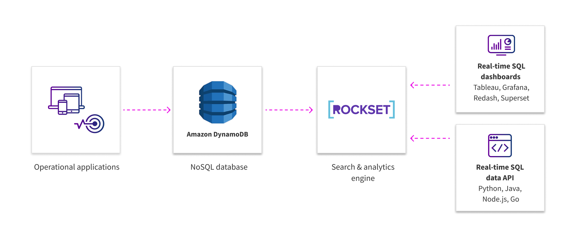 5 Use Cases for DynamoDB | Rockset