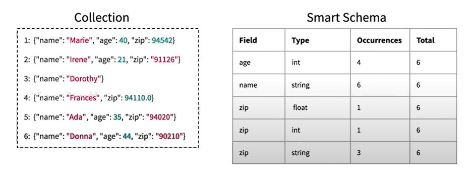 smart-schema-ex