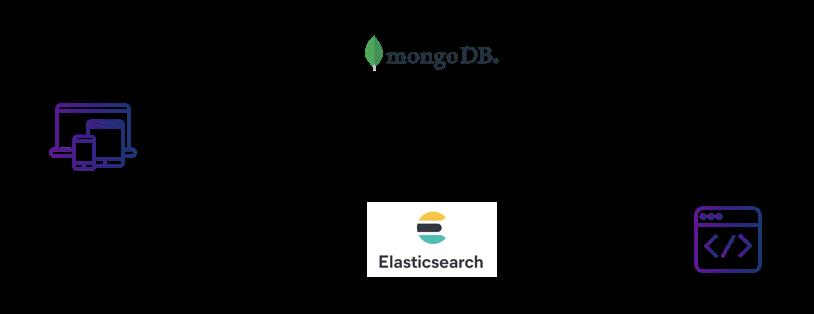mongodb-elasticsearch-simultaneous-write