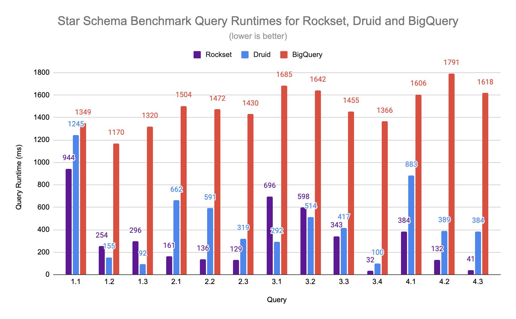 rockset-ssb-graph