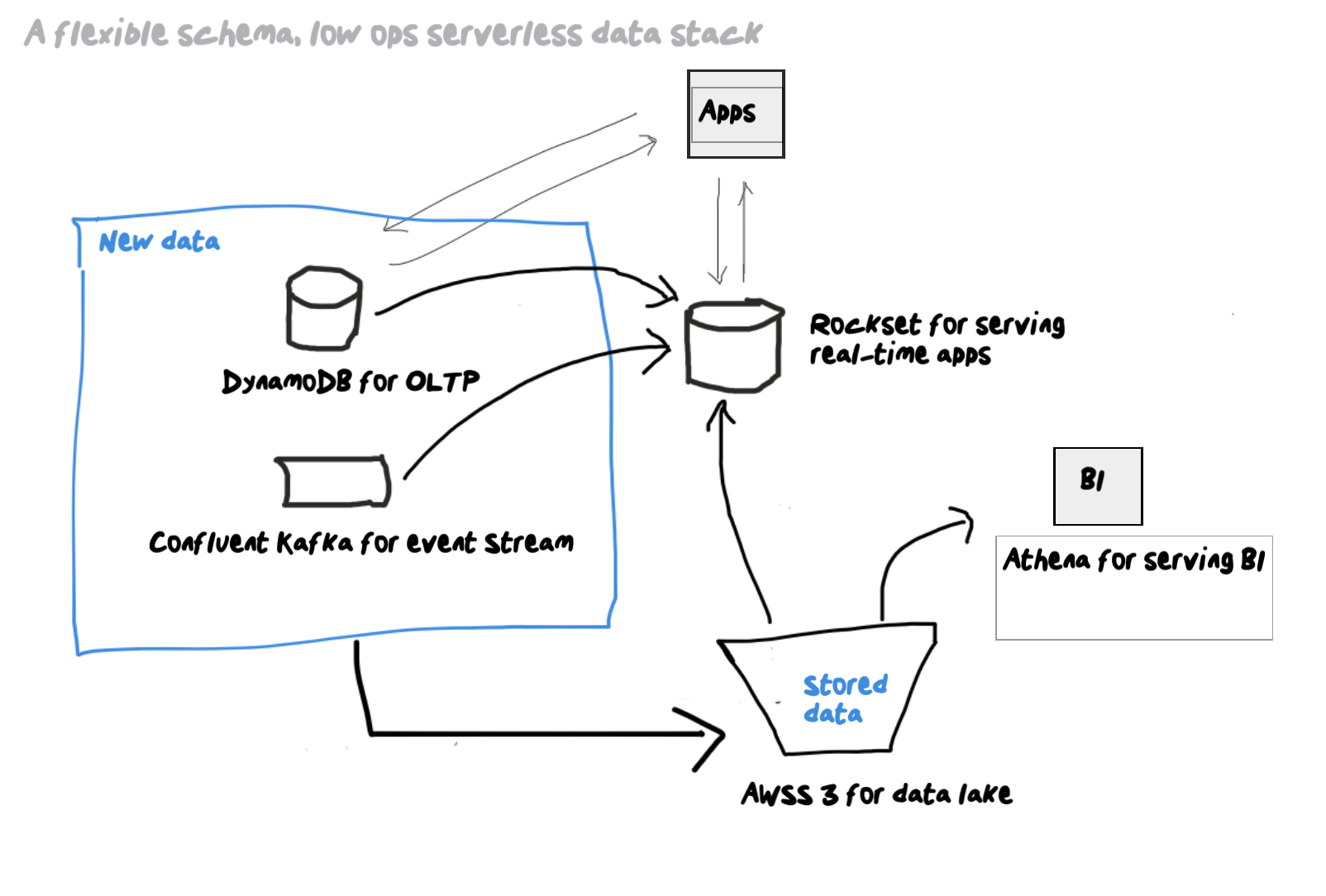 serverless-data-stack