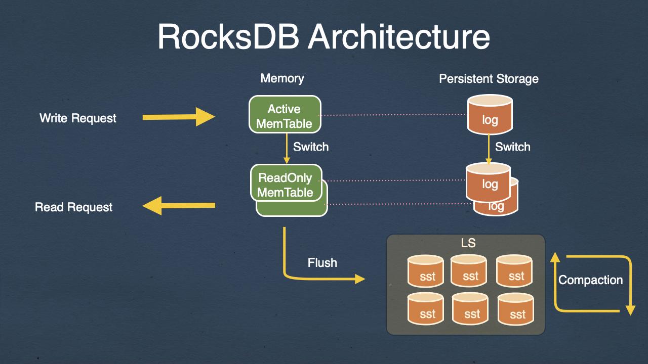 rocksdb-architecture