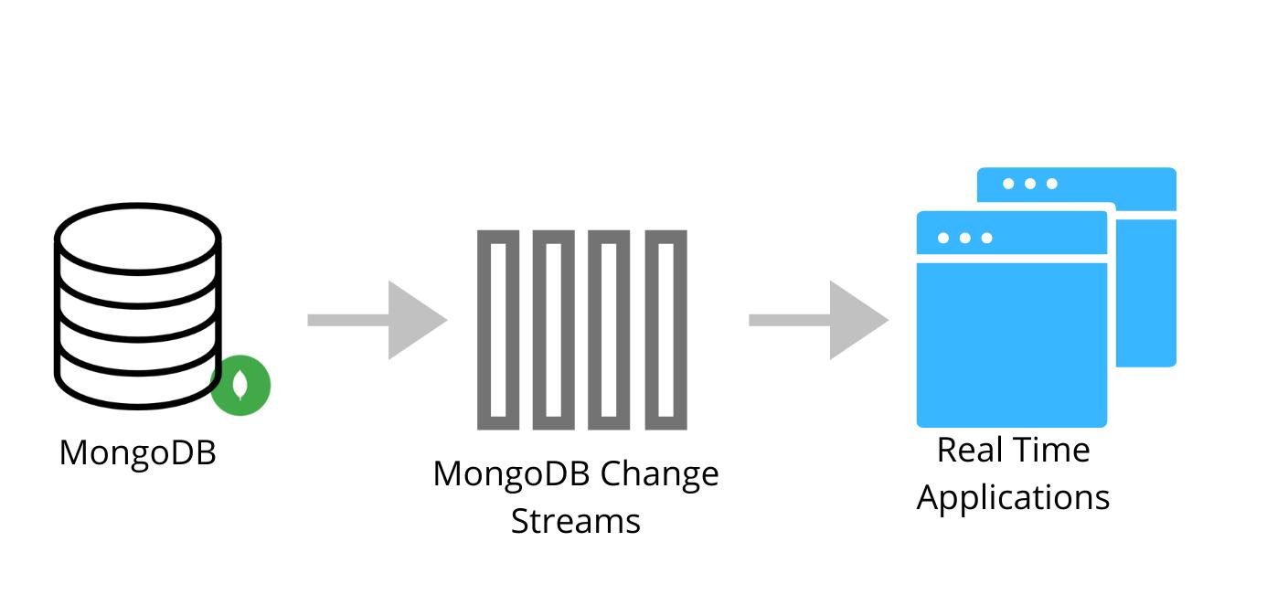 mongodb-change-streams