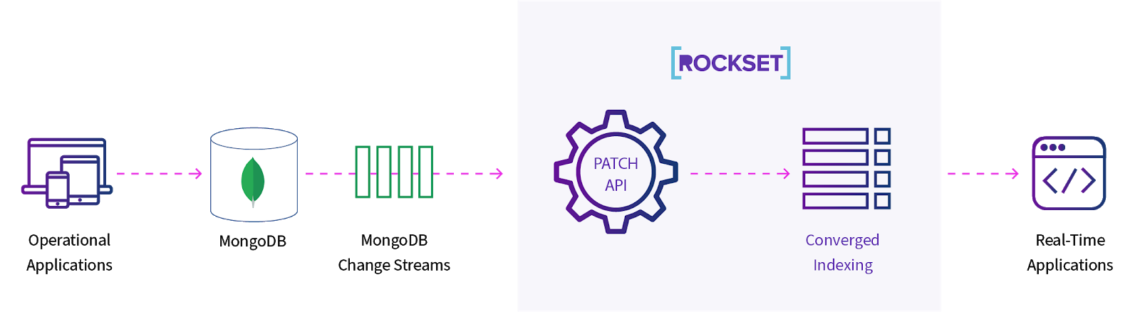 Use of Rockset's Patch API to reindex only updated portions of documents