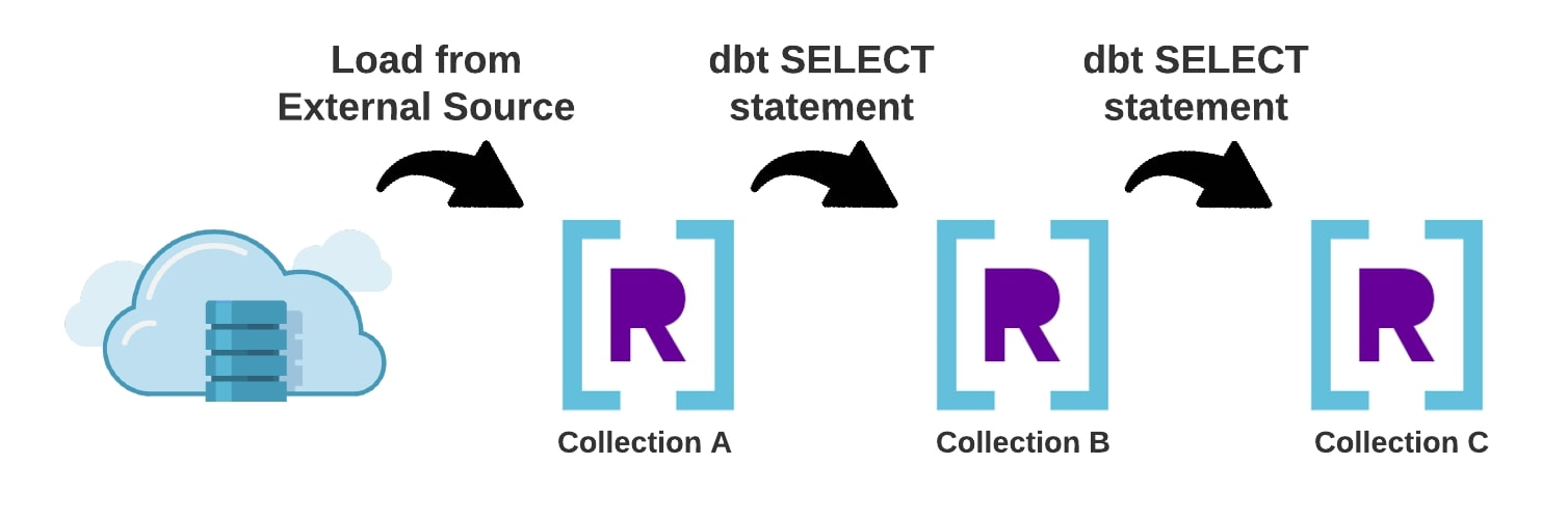 real-time-analytics-with-dbt-rockset-figure-2