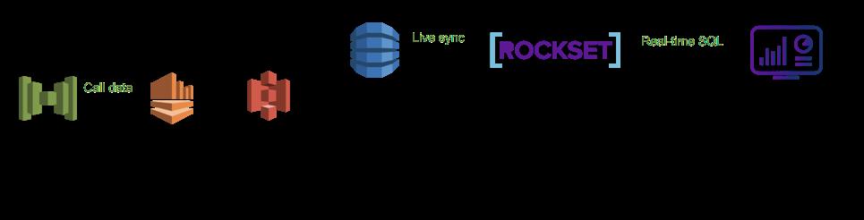 dynamodb-rockset-live-dashboard