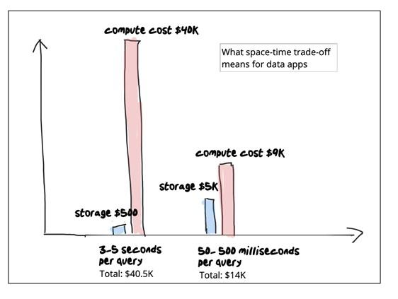 compute-cost-graph