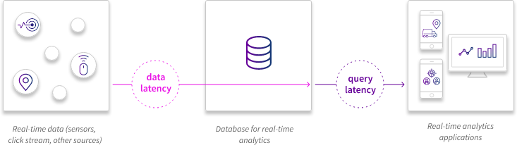 Building Data Applications Powered by Real-Time Analytics