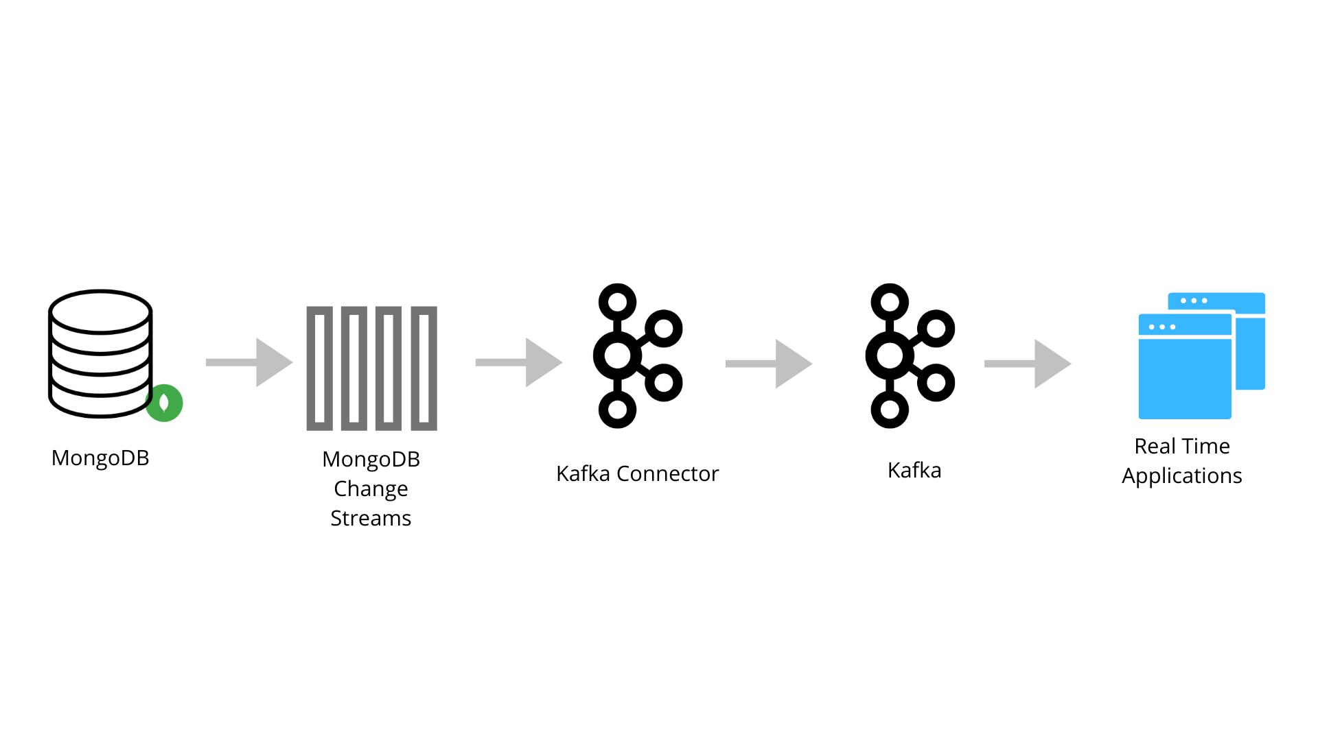mongo-kafka-connector