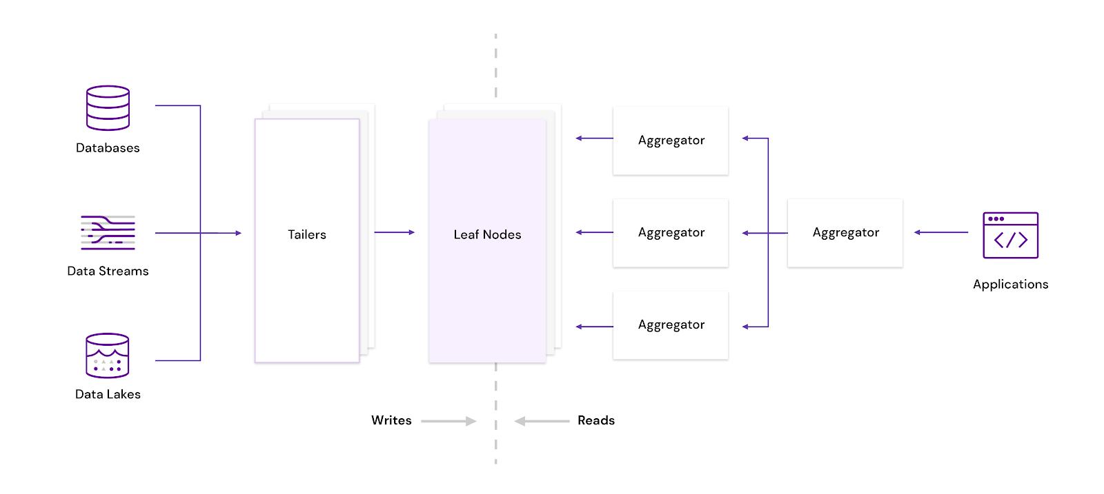 rockset diagram ALTarchitecture