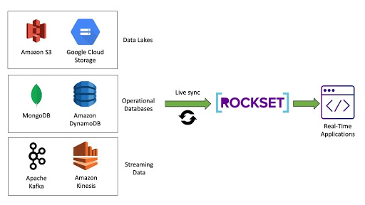 Built-in connectors to common data sources make it easy to ingest data quickly and reliably