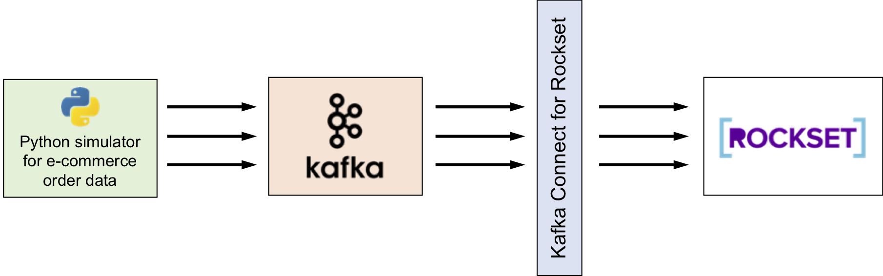 Real-Time Analytics Using SQL on Streaming Data with Apache Kafka