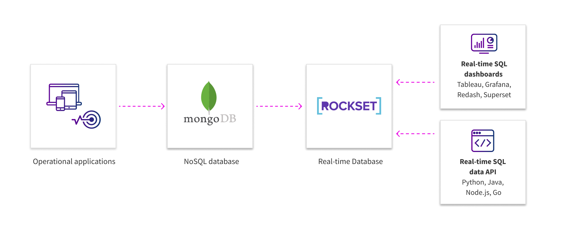 mongodb rockset integration