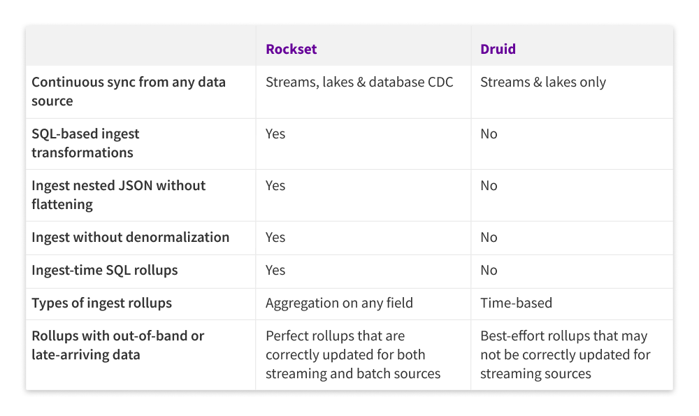 rollups-on-streaming-data-rockset-vs-apache-druid