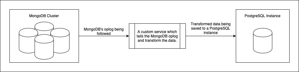 mongodb-postgres
