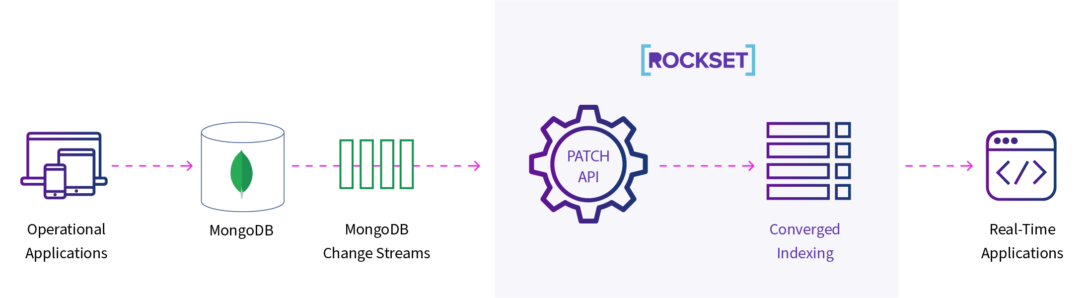 mongodb rockset patch api
