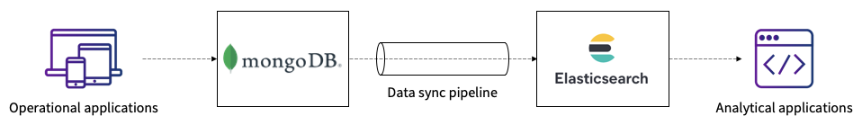 mongodb-elasticsearch-sync