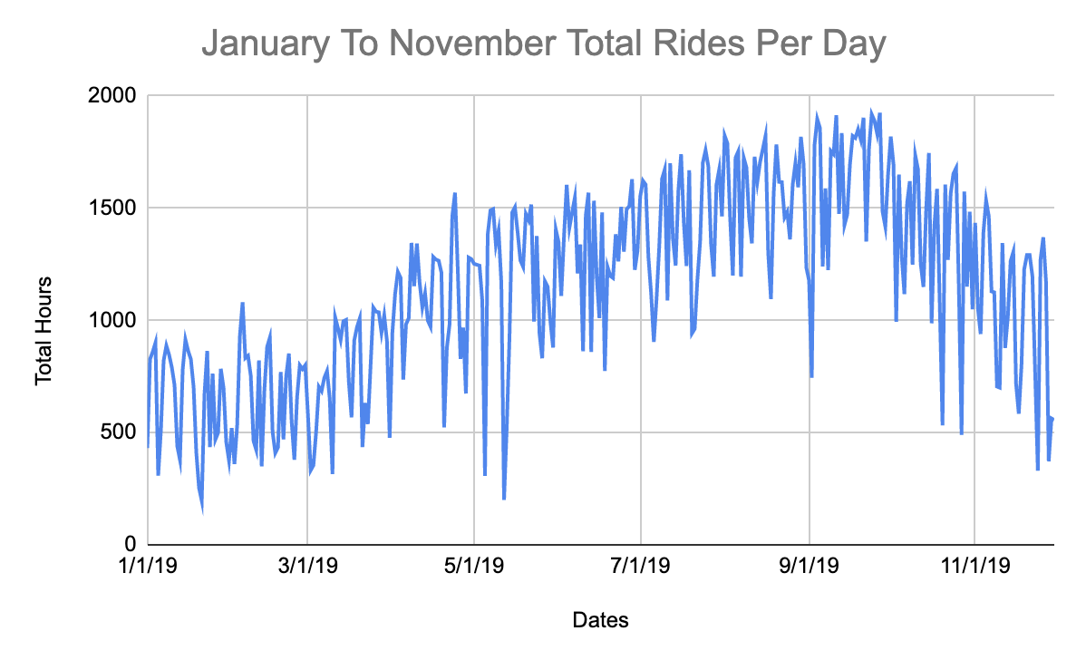 total-rides-per-day-2