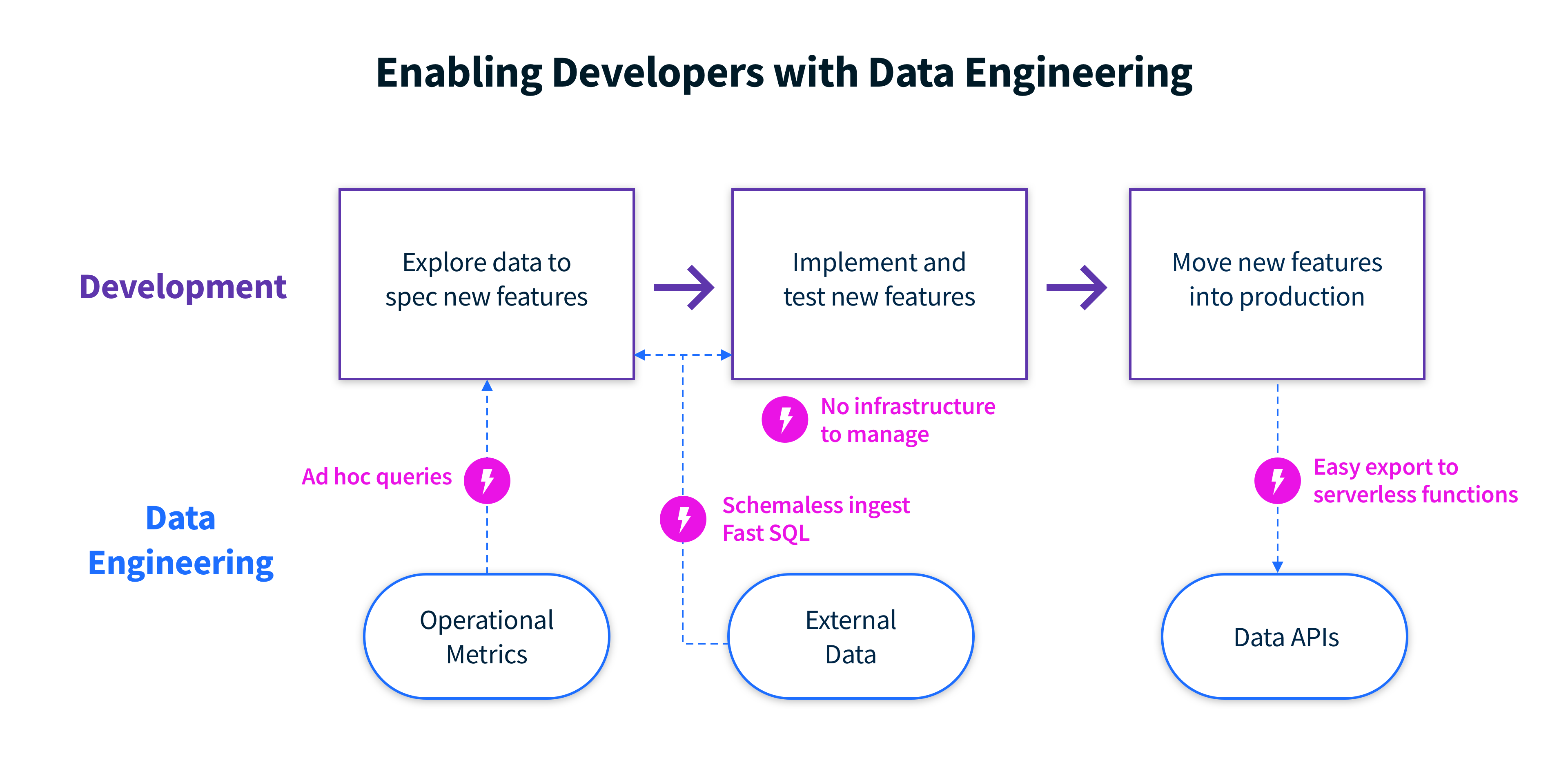 data-engineering-development-flow