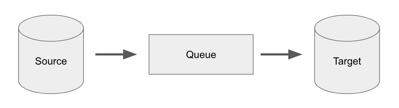 figure1-queue-based-publish-and-subscribe-CDC-approach