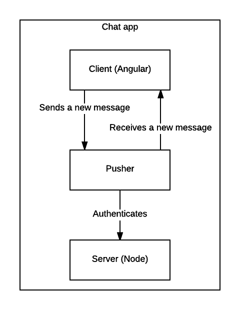 chat-angular-diagram