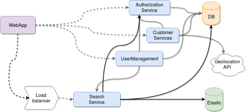 microservices-architecture-diagram