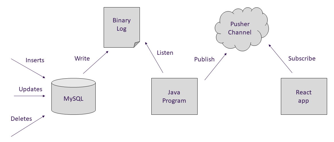 java-mysql-db-diagram