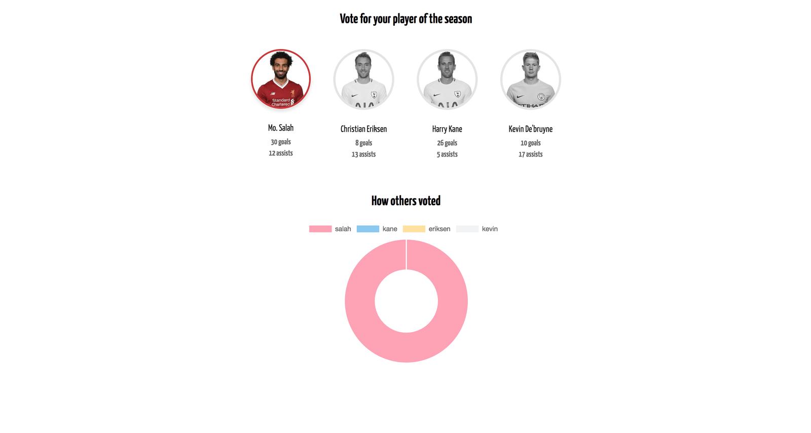 Build a realtime poll using Angular