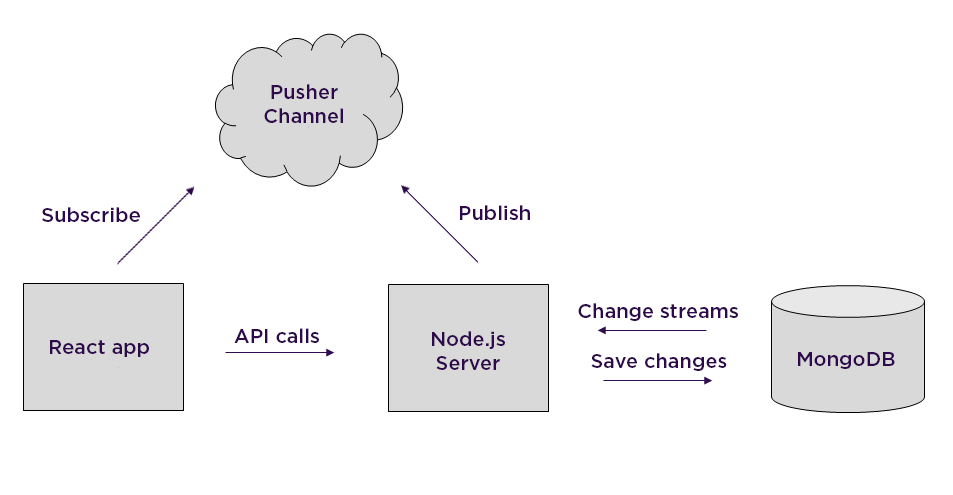 Using MongoDB as a realtime database with change streams