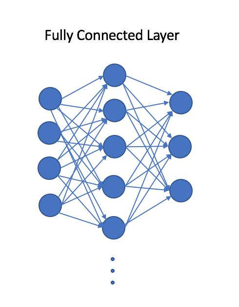 fully-connected-layer