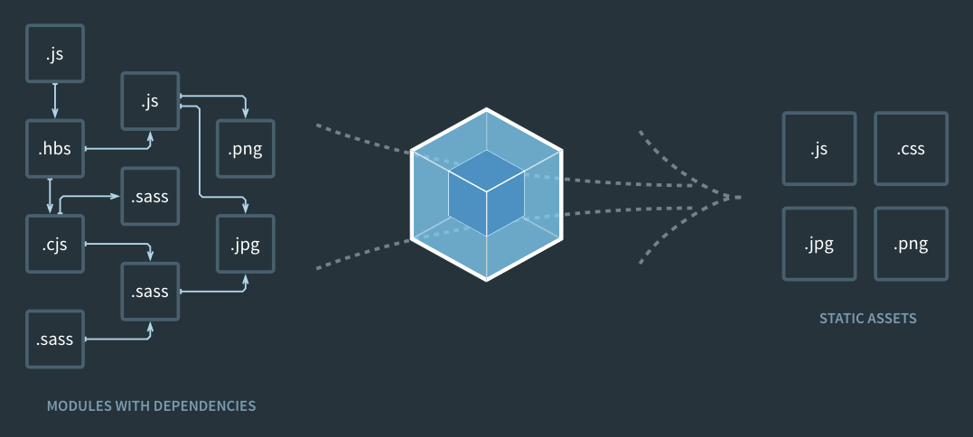 Getting started with webpack