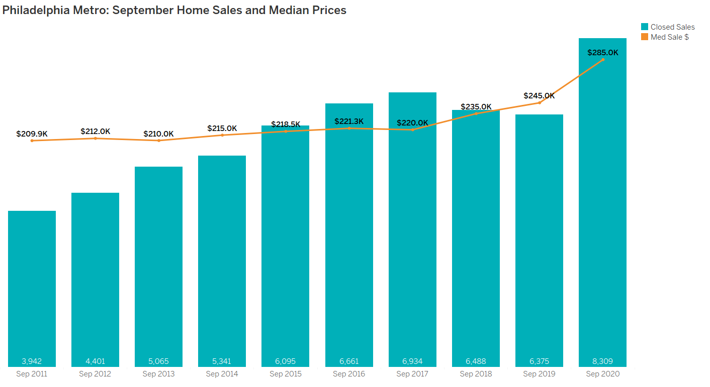Philadelphia Metro Home Sales and Median Prices September 2020