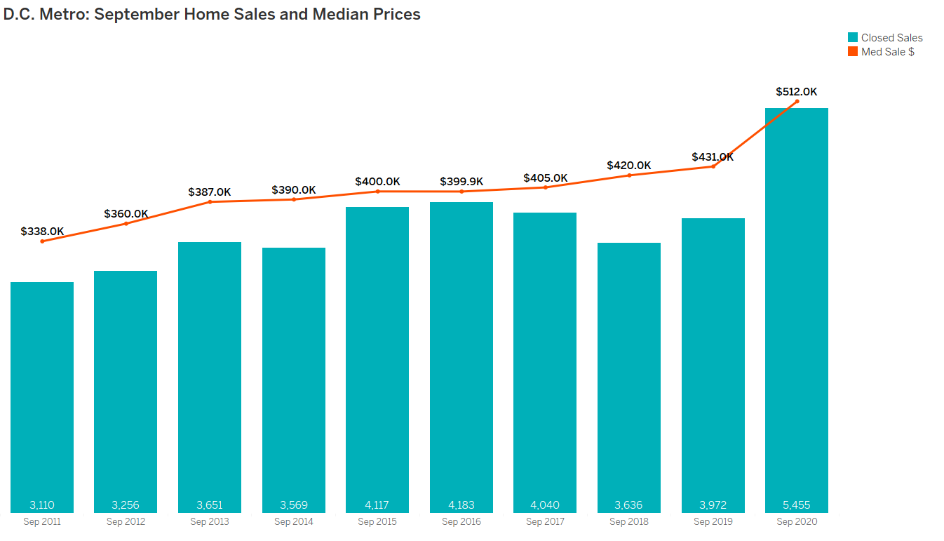 DC Metro Home Sales and Median Prices September 2020