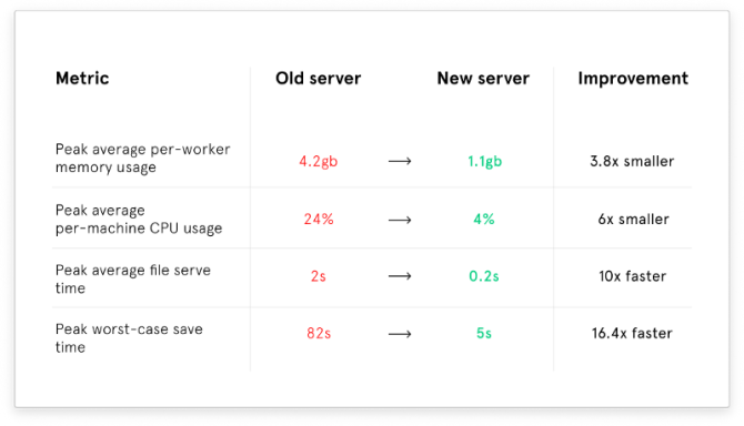 How Mozilla's Rust dramatically improved our server-side