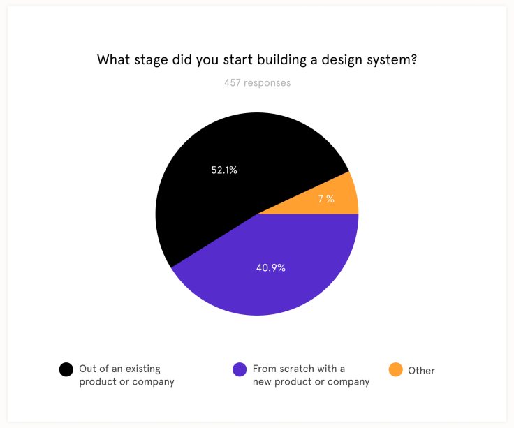 What stage did you start building a design system