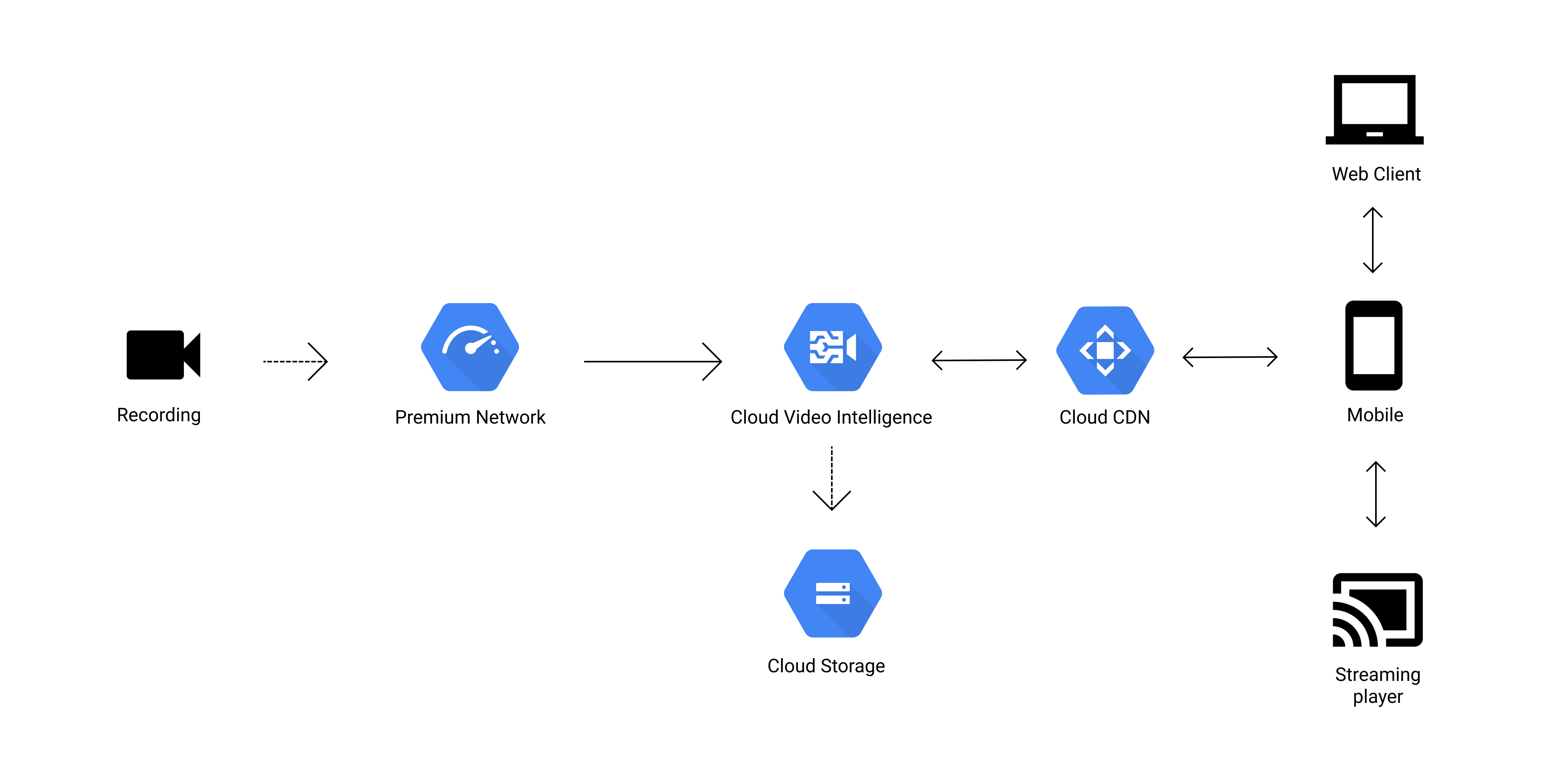 google cloud diagrams