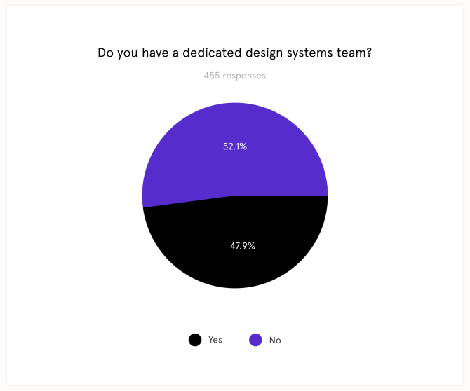 Do You Have Design Systems team