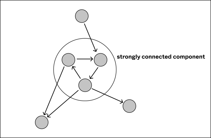 umair-akbar-strict null checks strongly connected component - Inside Hydra Tech: a case study on strict null checks