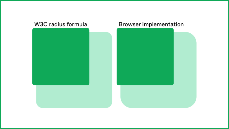 "A rounded rectangle with a spread shadow with less rounded corners and the label ""W3C radius formula,"" next to a rounded rectangle with a spread shadow with more rounded corners and the label ""Browser implementation."""