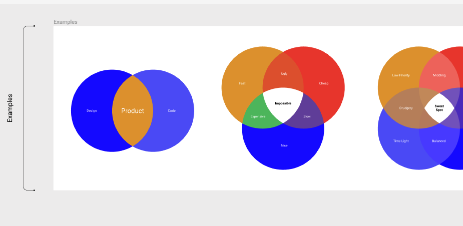 Free Venn Diagram Template | Figma
