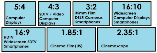 Aspect Ratio What Is It And What Are The Common Formats