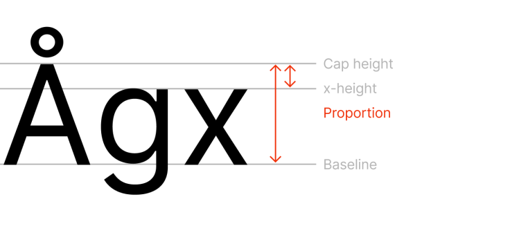 Inter-x-height-proportion