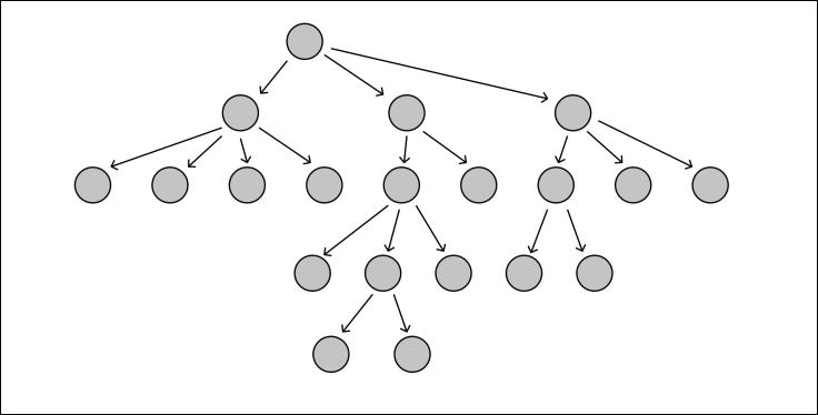 umair-akbar-strict null checks acyclic tree - Inside Hydra Tech: a case study on strict null checks