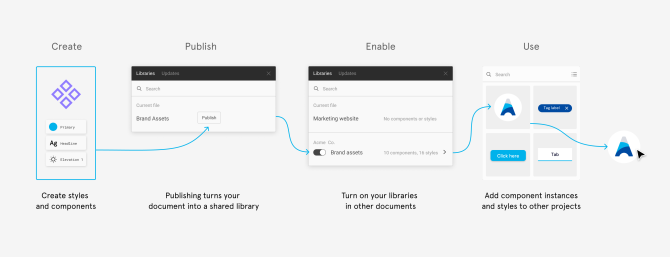 Best practices: component, styles, and shared libraries
