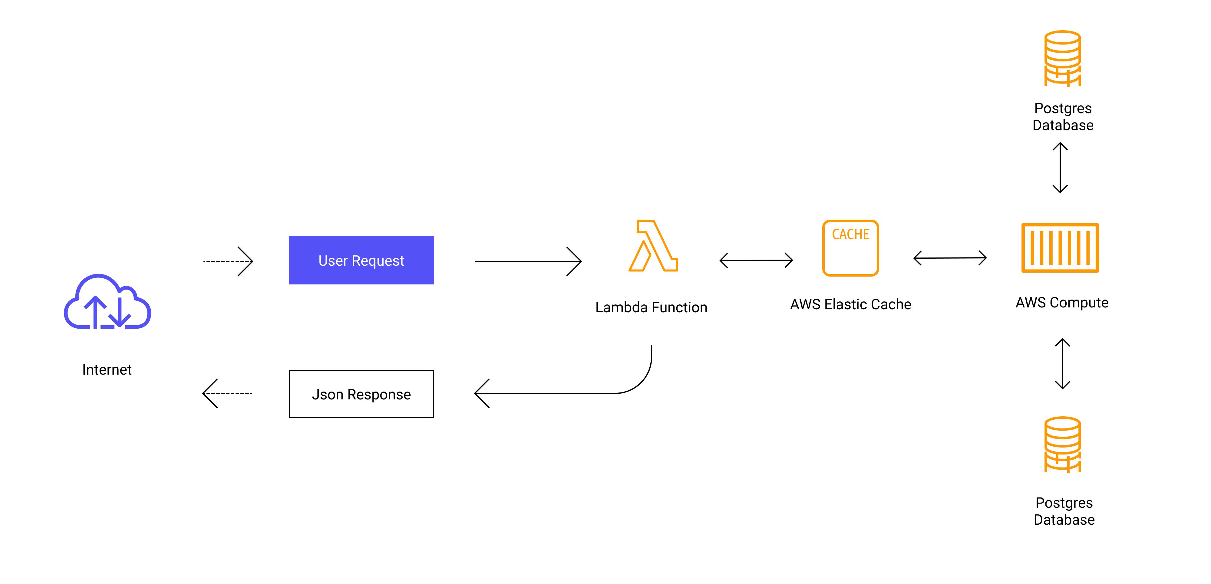 AWS Diagram Software Online | Figma