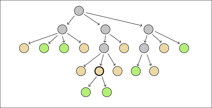 umair-akbar-strict null checks green nodes - Inside Hydra Tech: a case study on strict null checks