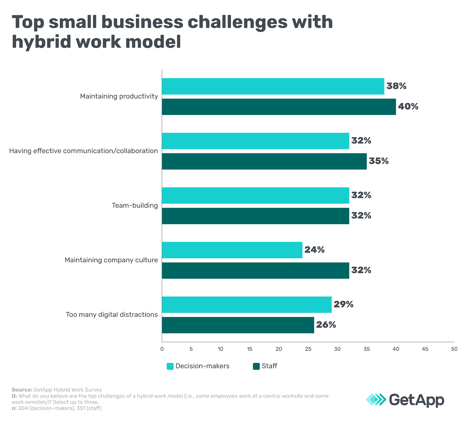 Top small business challenges with hybrid work model
